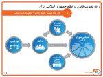 روند تصویب قانون در نظام جمهوری اسلامی ایران
