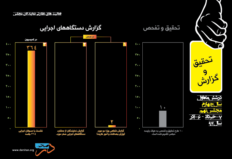 Dar-Sahn_Yellow-card_fig-3